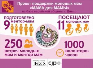 Проект «Мама для мамы» в Днепре